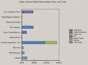 work order software labor cost reporting